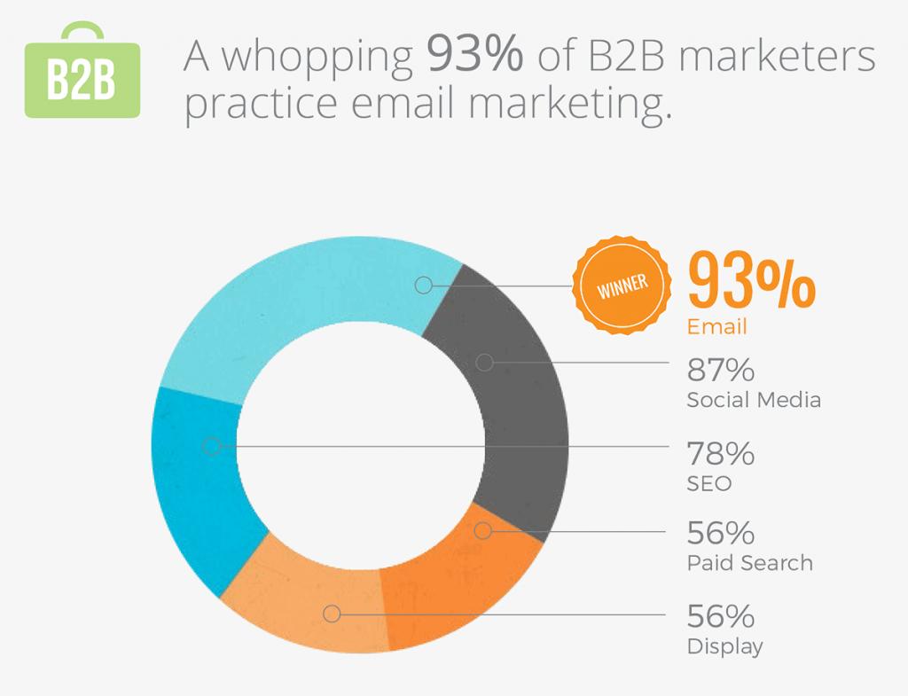 Digital Marketing Statistics-Lead nurturing statistics