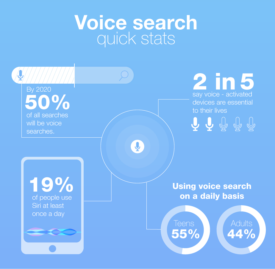 Digital Marketing Statistics-Voice-Search