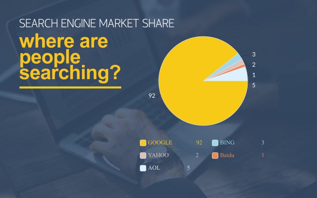 Digital Marketing Statistics-search engine share
