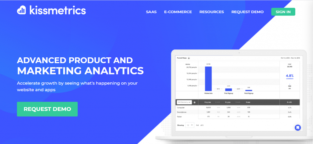 Digital marketing tools-Kissmetrics
